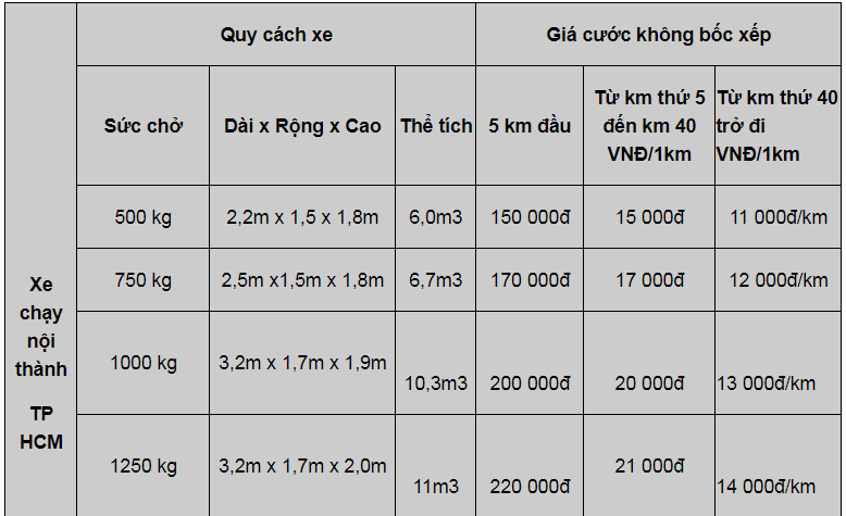 Bảng giá cước dịch vụ thuê xe tải chở hàng TPHCM giá rẻ tại công ty Thành Phương